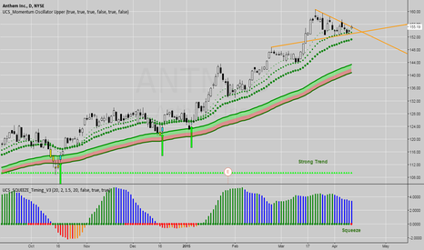ANTM: ANTM - Strong Uptrend and Squeeze