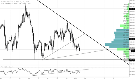 GBPUSD: Allot of sideways action in Cable