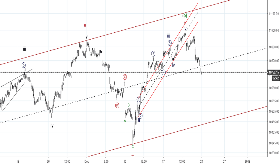 NIFTY: Elliott Waves - Completion of 5 waves of c of b ?