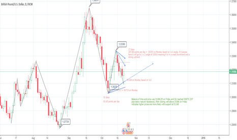 GBPUSD: LONG   GU supported by natural resistance