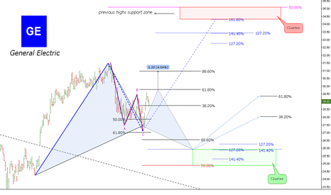 GE: (Daily) Bullish Gartley // Bulls&Bears Clusters // IF=THEN ®