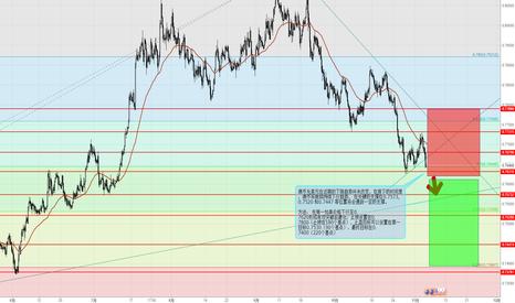 AUDUSD: 澳币兑美元继续空头趋势