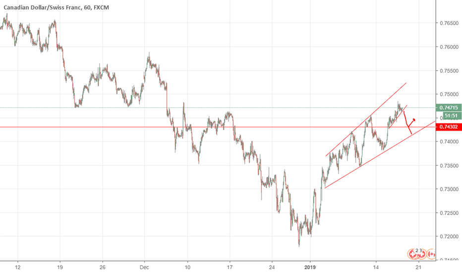CADCHF: sell if it break trend line