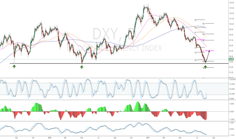 DXY: US Dollar moving up