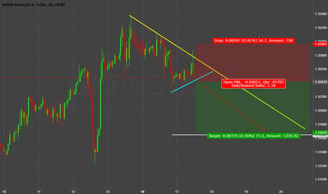GBPUSD: gbp/usd (((forecast))) we going down to 1.3160