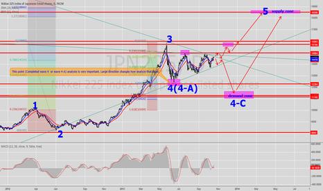 JPN225: Nikkei Daily Forecasting