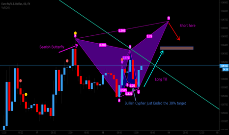 EURUSD: EURUSD Analysis 15M - 4H  --Long then Short