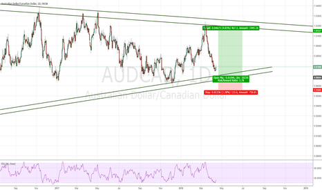 AUDCAD: Simmetrical triangle