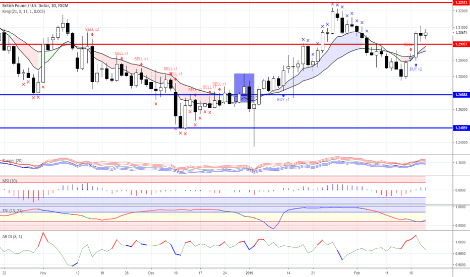 GBPUSD: News background & trading ideas for 21/02/2019