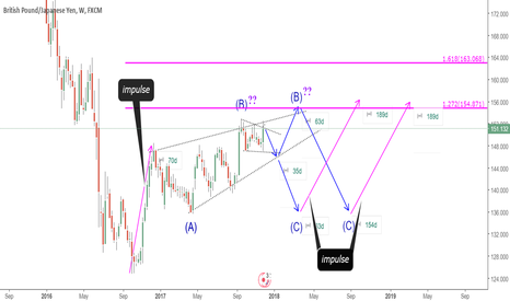 GBPJPY: STRUCTURE DEVELOPMENT / TRADING PLAN