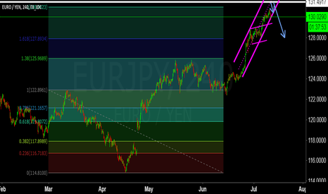 EURJPY: one more view