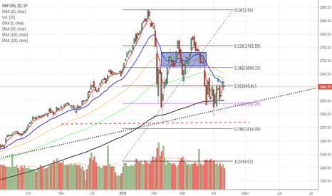 SPX: Continúa la incertidumbre en el norte $SPX
