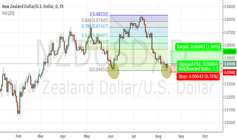 NZDUSD: nzdusd double bottom on major sturcture
