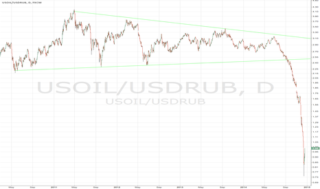 USOIL/USDRUB: WTI Oil priced in RUB per USD falls to an All-Time Low