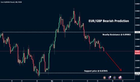 EURGBP: EUR/GBP Bearish Prediction