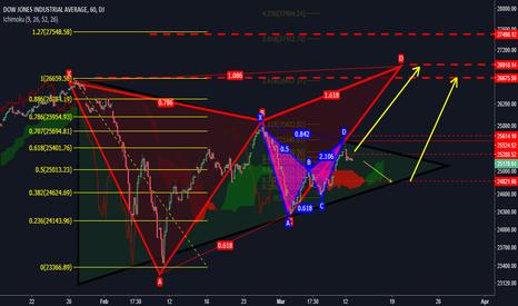 DJI: Double Bearish BAT On a symmetrical triangle..!