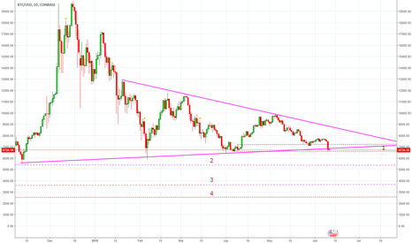 BTCUSD: A great descent witnessed by the BTC be cerfull