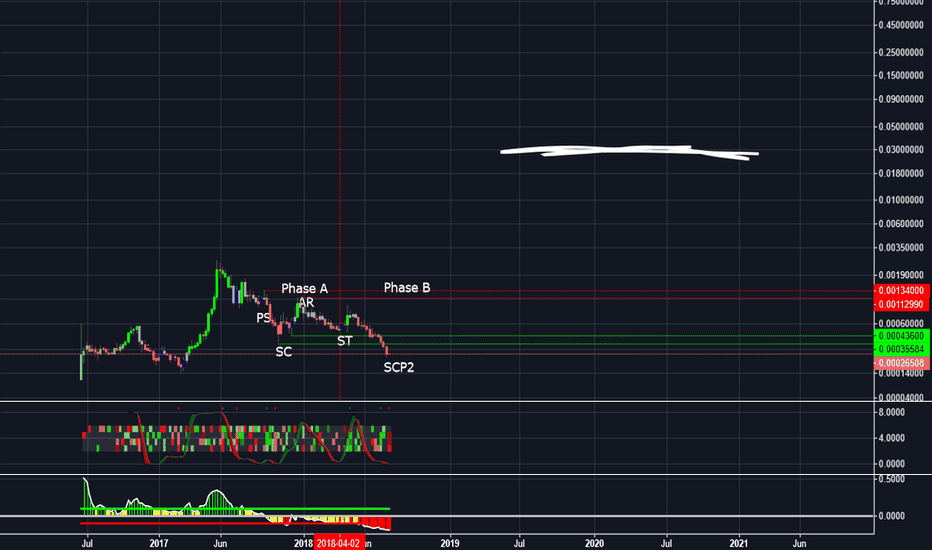 WAVESBTC: dont think for a second its not possible.