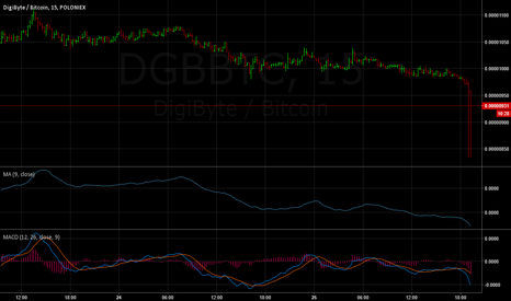 DGBBTC: Please keep selling, I will keep buying