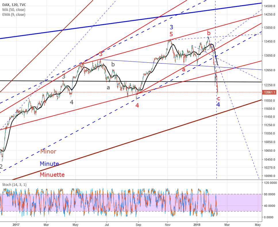 DAX full picture