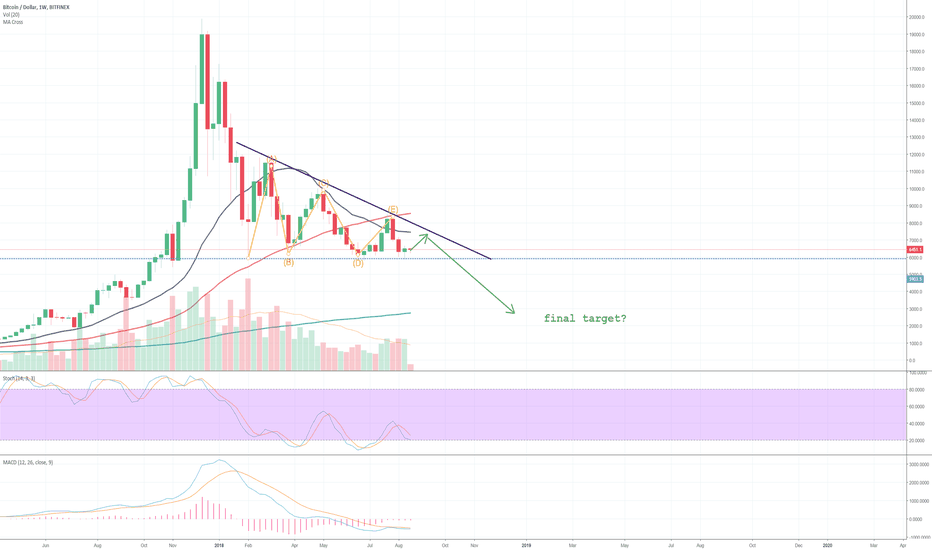 BTCUSD: Bitcoin: descending triangle, one last bounce to final target?