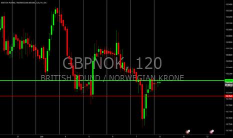 GBPNOK: OPEN GBPNOK daily trade