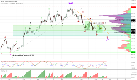 BTCUSD: Bitcoin #BTCUSD - possible scenario to the downside