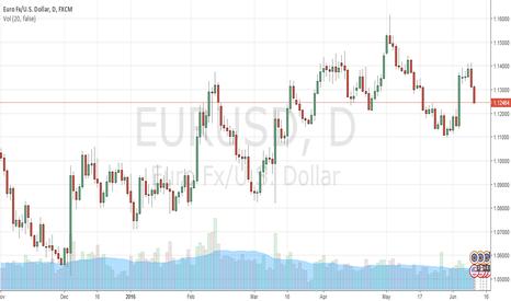EURUSD: EURUSD trading strategy during FOMC Rate Decision week