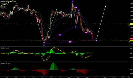 GBPAUD: try LONG here