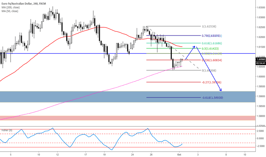 EURAUD: look for continuation