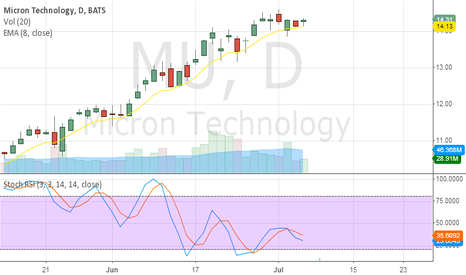 MU: Still on an uptrend!
