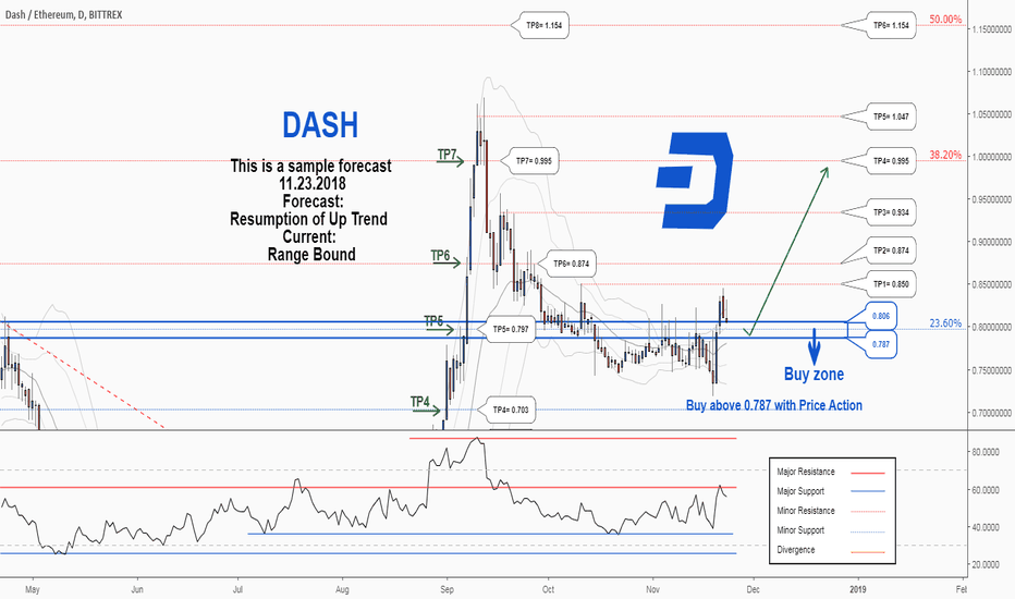 DASHETH: There is a possibility for Resumption of the uptrend in DASHETH