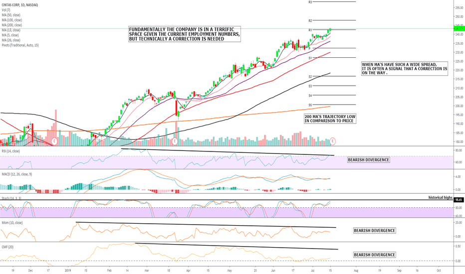 CTAS Stock Price and Chart — NASDAQ:CTAS — TradingView
