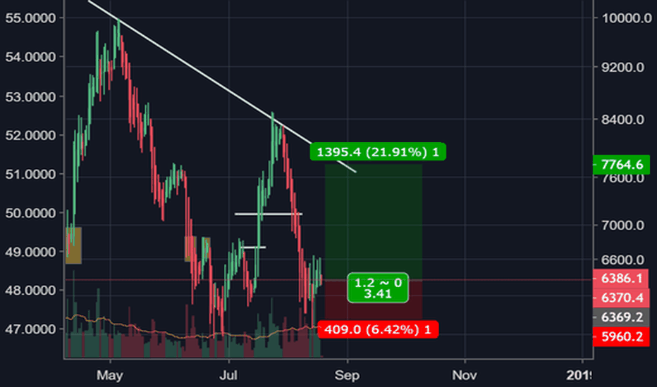 BTCUSD: Bitcoin: A Break to $7.2k Soon is in the Cards
