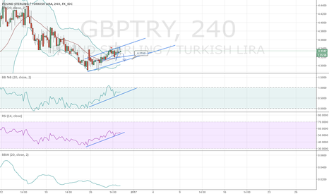 GBPTRY: GBPTRY 4H Short