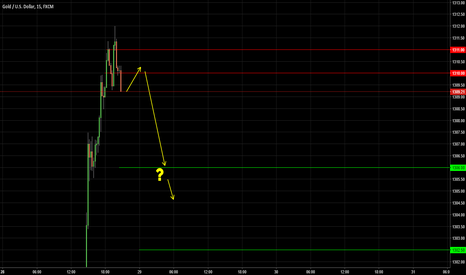 XAUUSD: GOLD / Swing is a thing / 1270?