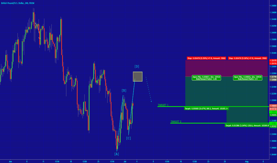 GBPUSD: [GBPUSD] POTENTIAL CONSOLIDATION