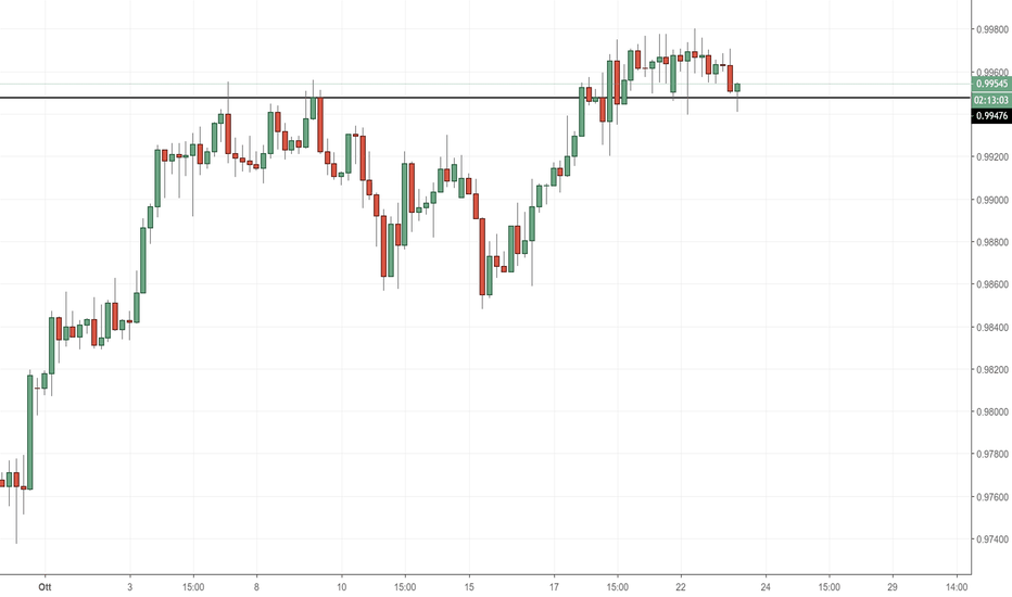 USDCHF: USD/CHF: supporto di breve in area 0.99500