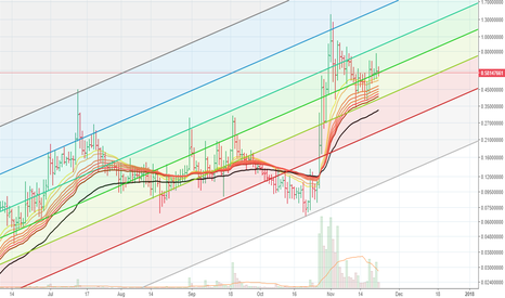 GRSUSD: GRS_USD daily