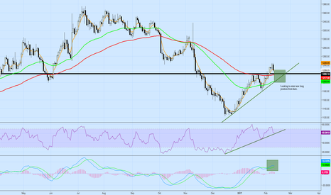 XAUUSD: Gold Direction