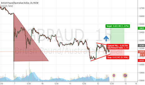 GBPAUD: Short term LONG set up for GBPAUD