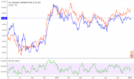 USDJPY: USDJPY no longer keeping up with 10 year yields