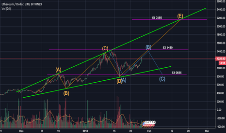ETHUSD: ETHUSD: Possible Scenarios for projected BTC Dip