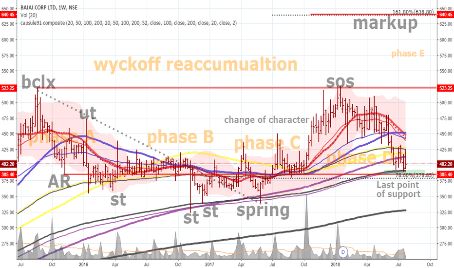 BAJAJCORP: Bajaj corp- Wyckoff reaccumulation