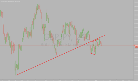GBPJPY: GBPJPY H4 Sell looklike