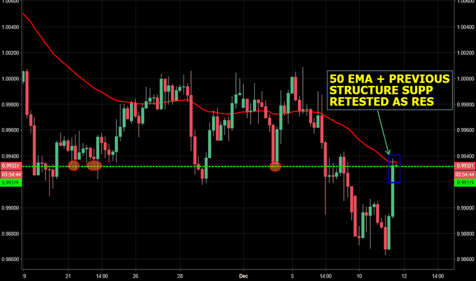 USDCHF: USD/CHF - Previous structure supp being tested as new resistance