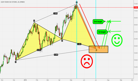 CL1!: CL/Oil - I See Bearish Oil Back To $60, Then Back Up
