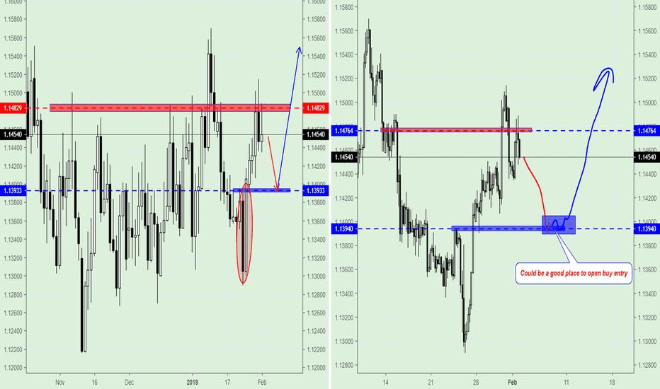 EURUSD: EUR/USD, Trading Plan for next week.
