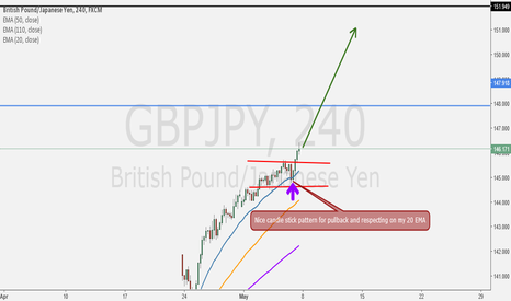 GBPJPY: Respecting on My 20 EMA