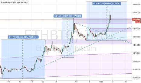 ETHBTC: ETHBTC to new record highs following wedge break